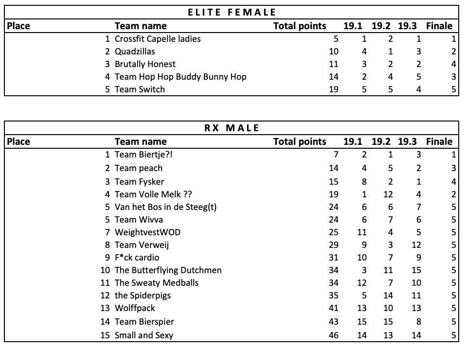 Leaderboard Finals Ohana Throwdown 2019 2